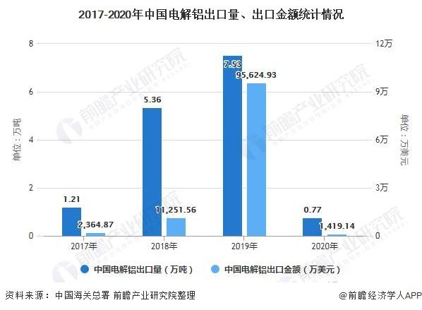 2017-2020年中国电解铝出口量、出口金额统计情况