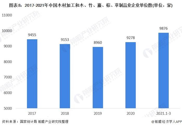 图表8:2017-2021年中国木材加工和木、竹、藤、棕、草制品业企业单位数(单位:家)