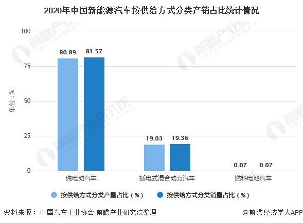 2020年中国新能源汽车按供给方式分类产销占比统计情况