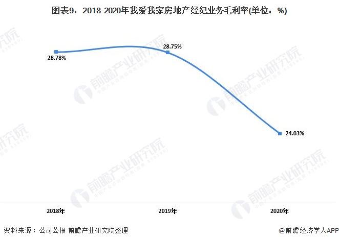 图表9:2018-2020年我爱我家房地产经纪业务毛利率(单位:%)