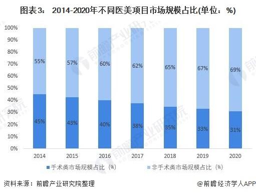 图表3: 2014-2020年不同医美项目市场规模占比(单位:%)