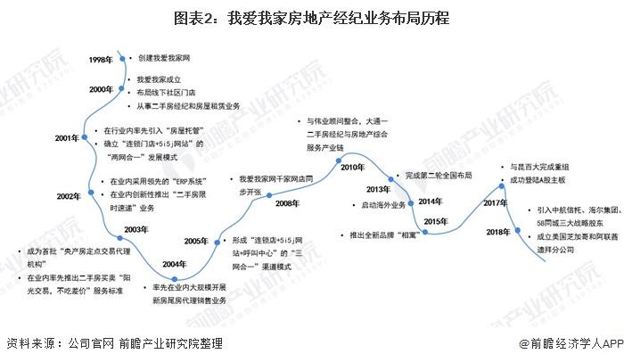 图表2:我爱我家房地产经纪业务布局历程