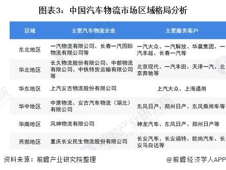图表3:中国汽车物流市场区域格局分析