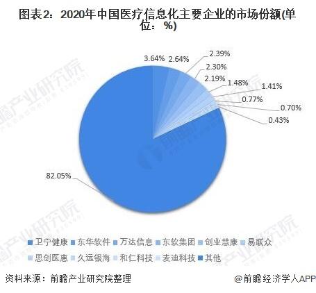 图表2:2020年中国医疗信息化主要企业的市场份额(单位:%)