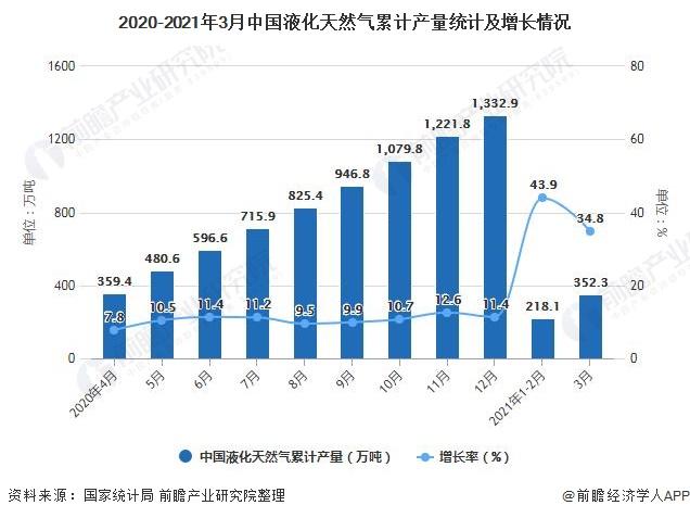 2020-2021年3月中国液化天然气累计产量统计及增长情况