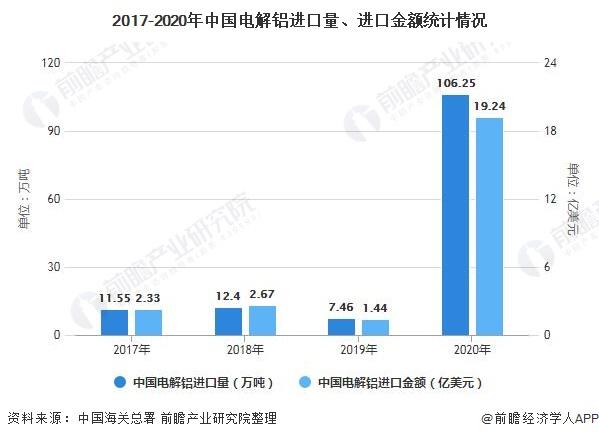 2017-2020年中国电解铝进口量、进口金额统计情况
