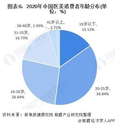 图表6:2020年中国医美消费者年龄分布(单位:%)
