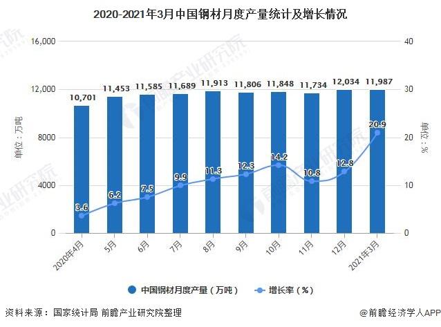 2020-2021年3月中国钢材月度产量统计及增长情况