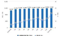 2021年1-3月中國鋼材行業產量規模及進出口情況