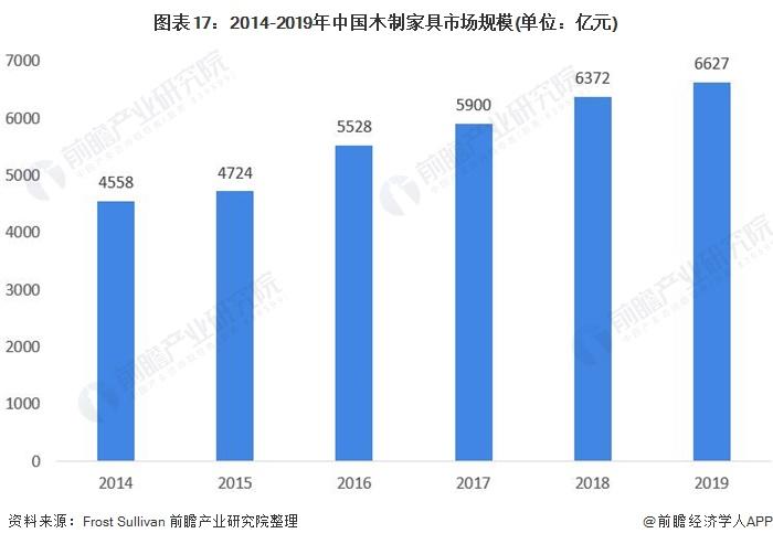 图表17:2014-2019年中国木制家具市场规模(单位:亿元)