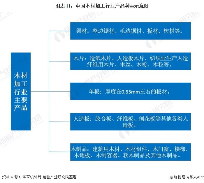 图表11:中国木材加工行业产品种类示意图