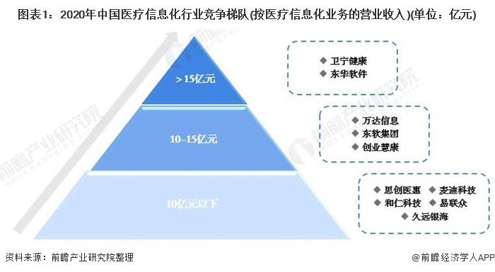 图表1:2020年中国医疗信息化行业竞争梯队(按医疗信息化业务的营业收入)(单位:亿元)