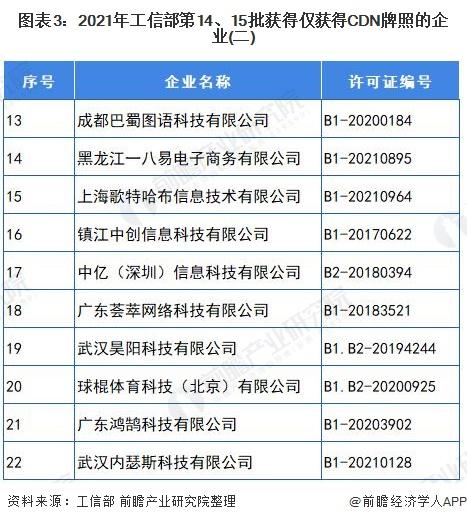 图表3:2021年工信部第14、15批获得仅获得CDN牌照的企业(二)