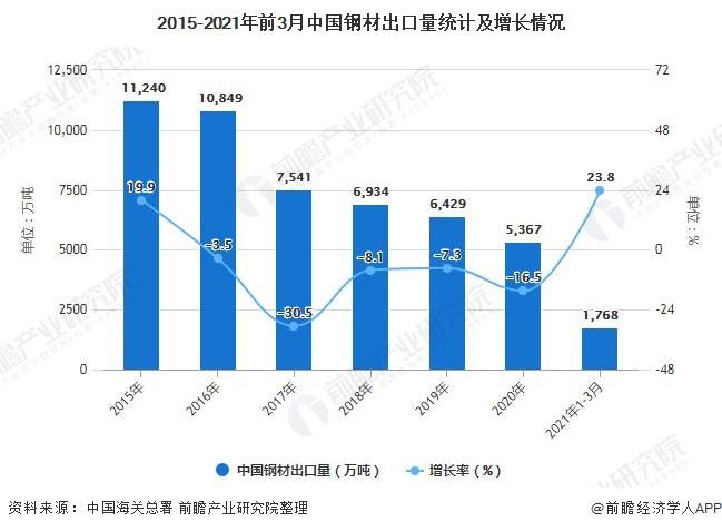 2015-2021年前3月中国钢材出口量统计及增长情况