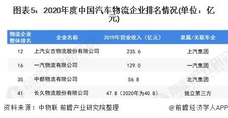 图表5:2020年度中国汽车物流企业排名情况(单位:亿元)