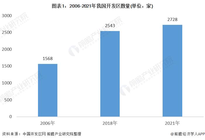 图表1:2006-2021年我国开发区数量(单位:家)