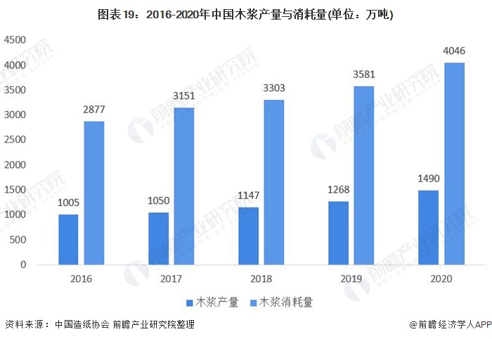 图表19:2016-2020年中国木浆产量与消耗量(单位:万吨)