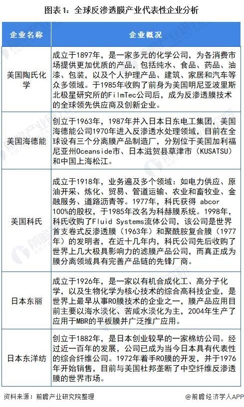 图表1:全球反渗透膜产业代表性企业分析