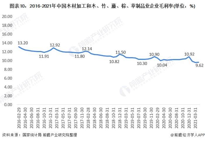 图表10:2016-2021年中国木材加工和木、竹、藤、棕、草制品业企业毛利率(单位:%)