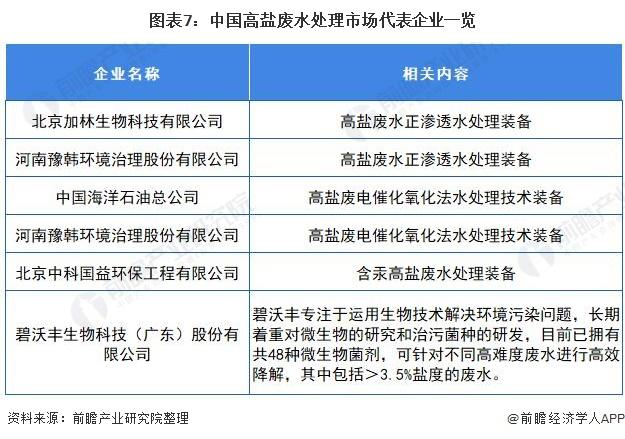 图表7:中国高盐废水处理市场代表企业一览