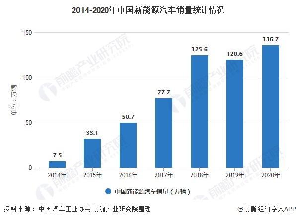 2014-2020年中国新能源汽车销量统计情况