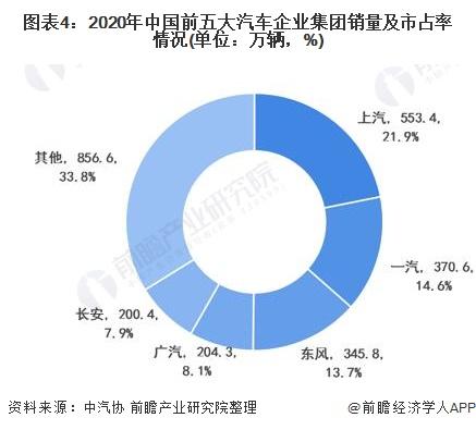 图表4:2020年中国前五大汽车企业集团销量及市占率情况(单位:万辆,%)