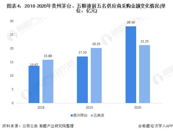 图表4:2018-2020年贵州茅台、五粮液前五名供应商采购金额变化情况(单位:亿元)