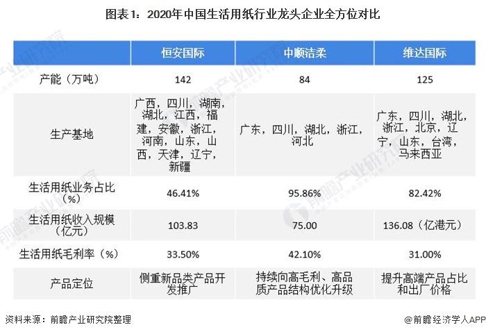 图表1:2020年中国生活用纸行业龙头企业全方位对比