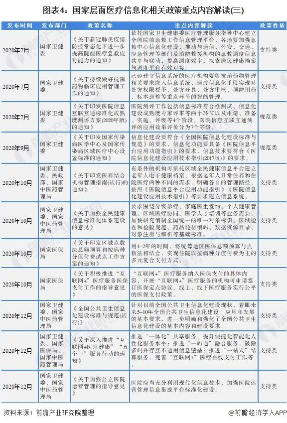 图表4:国家层面医疗信息化相关政策重点内容解读(三)