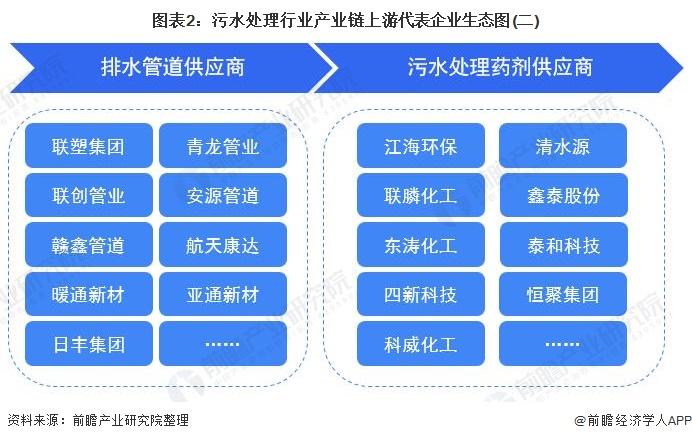图表2:污水处理行业产业链上游代表企业生态图(二)