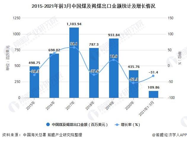 2015-2021年前3月中国煤及褐煤出口金额统计及增长情况