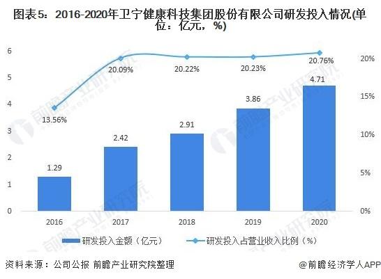 图表5:2016-2020年卫宁健康科技集团股份有限公司研发投入情况(单位:亿元,%)