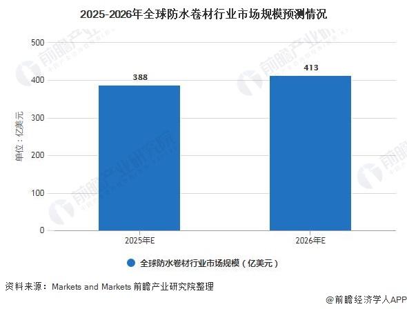 2025-2026年全球防水卷材行业市场规模预测情况