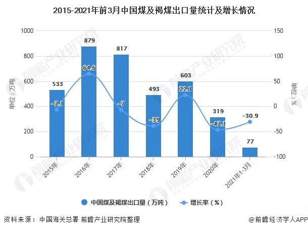 2015-2021年前3月中国煤及褐煤出口量统计及增长情况