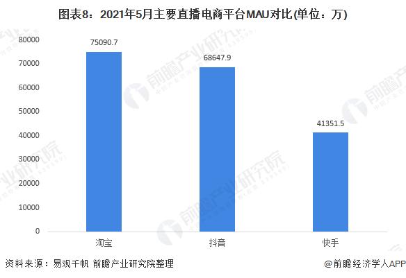图表8:2021年5月主要直播电商平台MAU对比(单位:万)