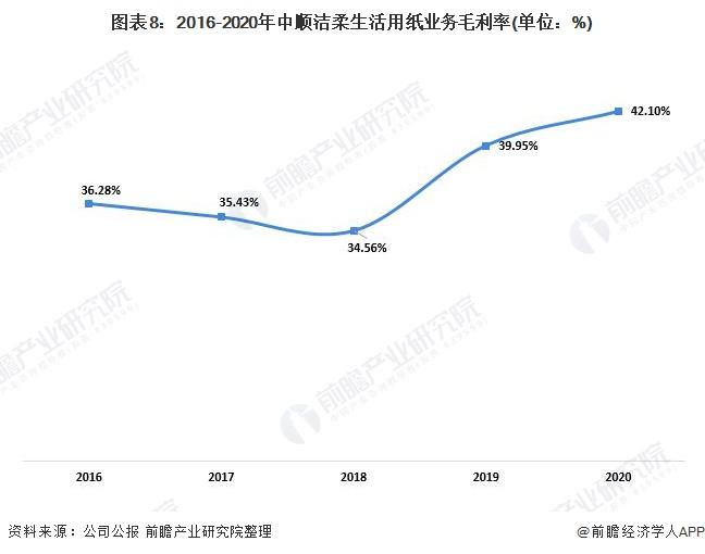 图表8:2016-2020年中顺洁柔生活用纸业务毛利率(单位:%)