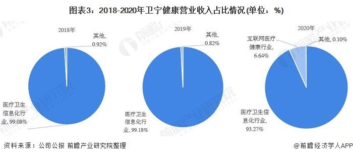 图表3:2018-2020年卫宁健康营业收入占比情况(单位:%)