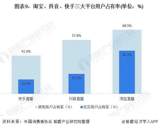 图表9:淘宝、抖音、快手三大平台用户占有率(单位:%)