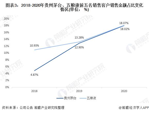 图表3:2018-2020年贵州茅台、五粮液前五名销售客户销售金额占比变化情况(单位: %)