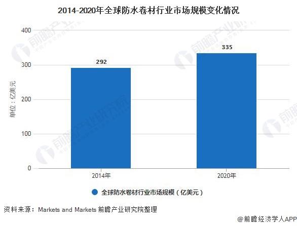 2014-2020年全球防水卷材行业市场规模变化情况