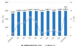 2021年1-3月中國原油行業產量規模及進口情況分析