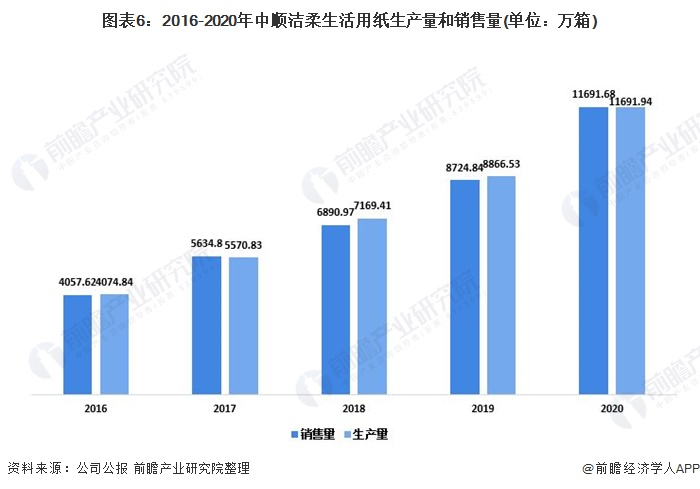 图表6:2016-2020年中顺洁柔生活用纸生产量和销售量(单位:万箱)