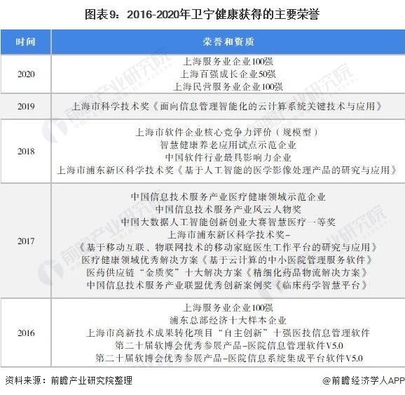 图表9:2016-2020年卫宁健康获得的主要荣誉
