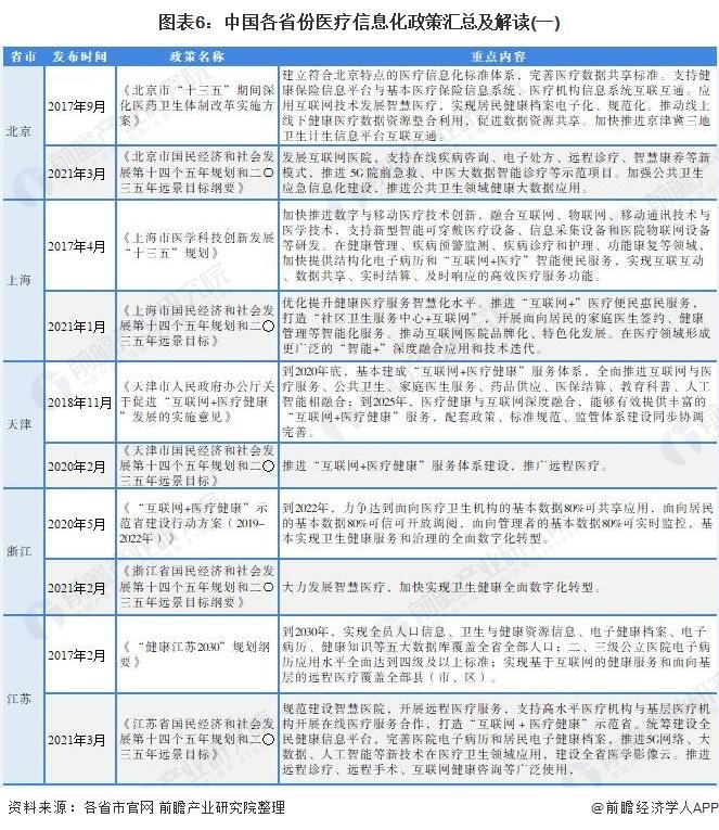 图表6:中国各省份医疗信息化政策汇总及解读(一)
