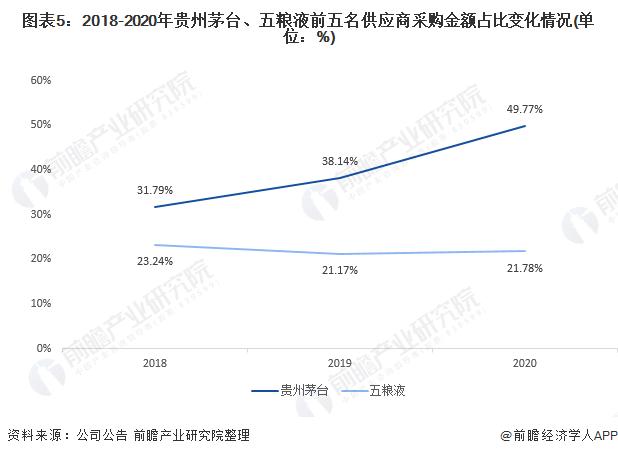 图表5:2018-2020年贵州茅台、五粮液前五名供应商采购金额占比变化情况(单位:%)
