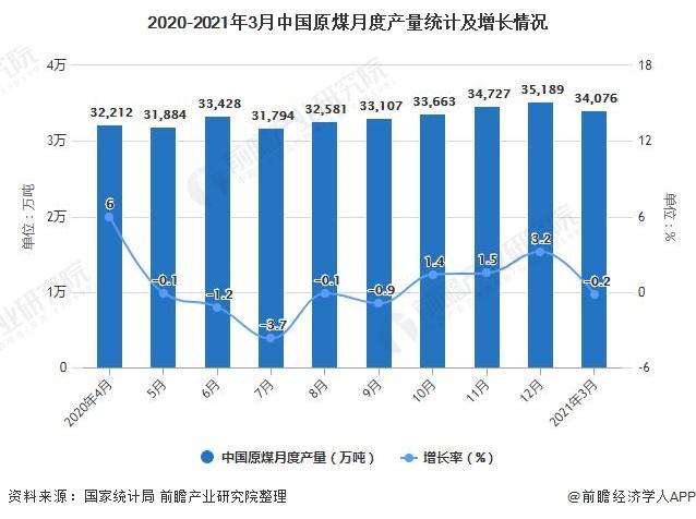 2020-2021年3月中国原煤月度产量统计及增长情况