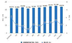 2021年1-3月中國煤炭行業產量規模及進出口情況