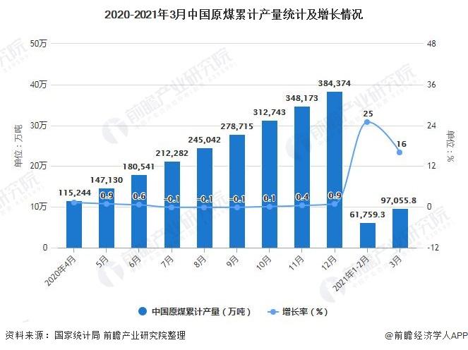 2020-2021年3月中国原煤累计产量统计及增长情况