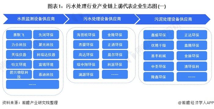 图表1:污水处理行业产业链上游代表企业生态图(一)