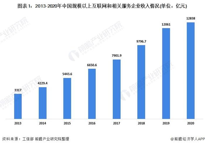 图表1:2013-2020年中国规模以上互联网和相关服务企业收入情况(单位:亿元)